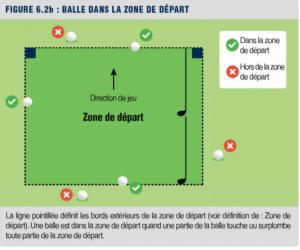 règle de golf: Balle dans zone départ