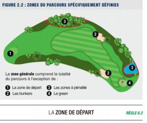 zone de parcours golf spécifiquement définies