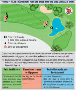 règle de golf: dégagement zone jaune