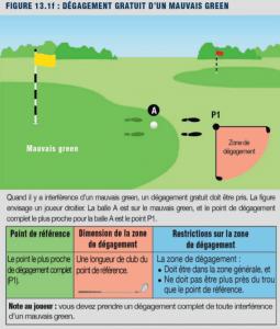 règle de golf: dégagement gratuit