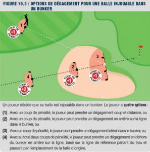 règles de golf: balle injouable dans bunker