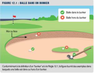 règles de golf: balle dans un bunker