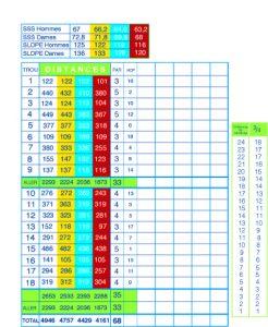 Carte de score permettant de calculer son classement golf